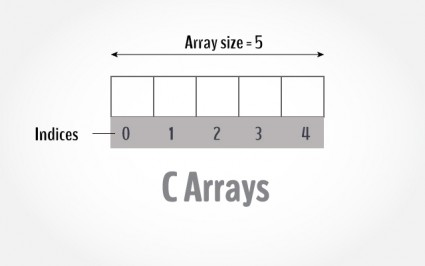 C Program that asks the user to enter any integer value in two different arrays for any range