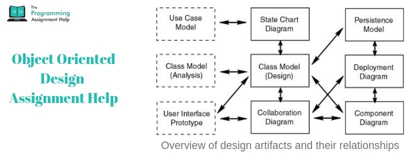 Object Oriented Design Assignment